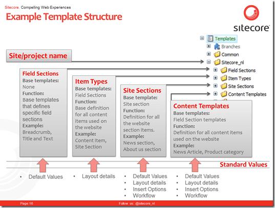 Sitecore Webinar: Template Architecture - PieterBrinkman com
