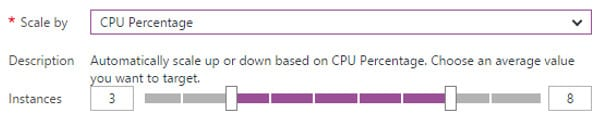 Azure CPU rule
