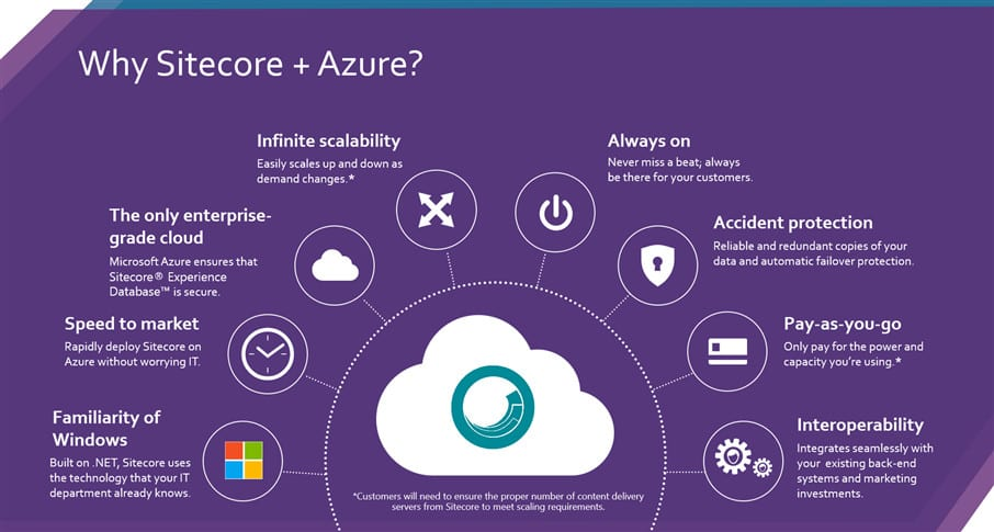 Why Sitecore and Azure