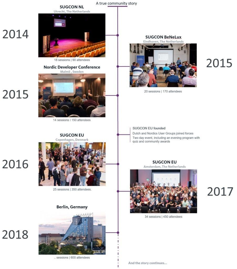SUGCON EU history