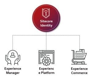Sitecore Identity