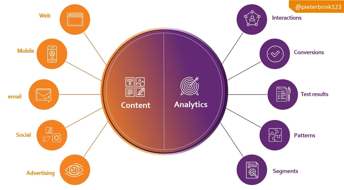 Sitecore Content and Analytics
