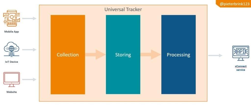 Xp Sitecore Universal tracker architecture