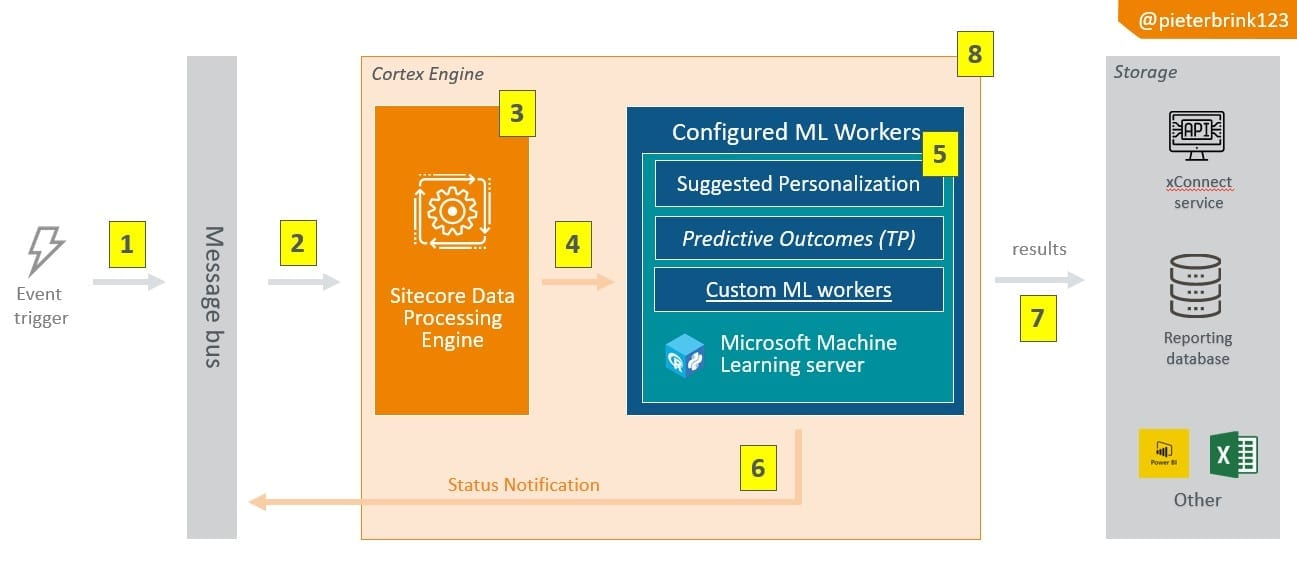 xp Sitecore Cortex Data processing enginge Architecture