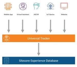 xp Sitecore Universal Tracker Overview