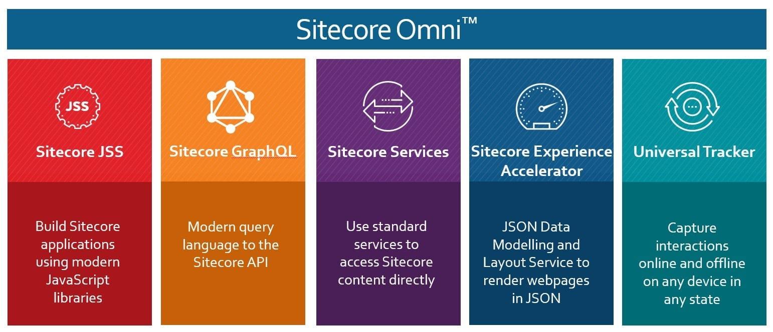 Sitecore Omni product suite
