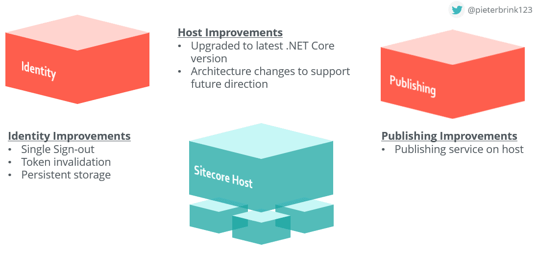 Sitecore Host improvements