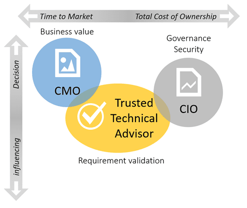 The role of the technical trusted advisor